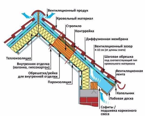 Мостики холода, проблемы, которые могут возникнуть на этапе строительства дома