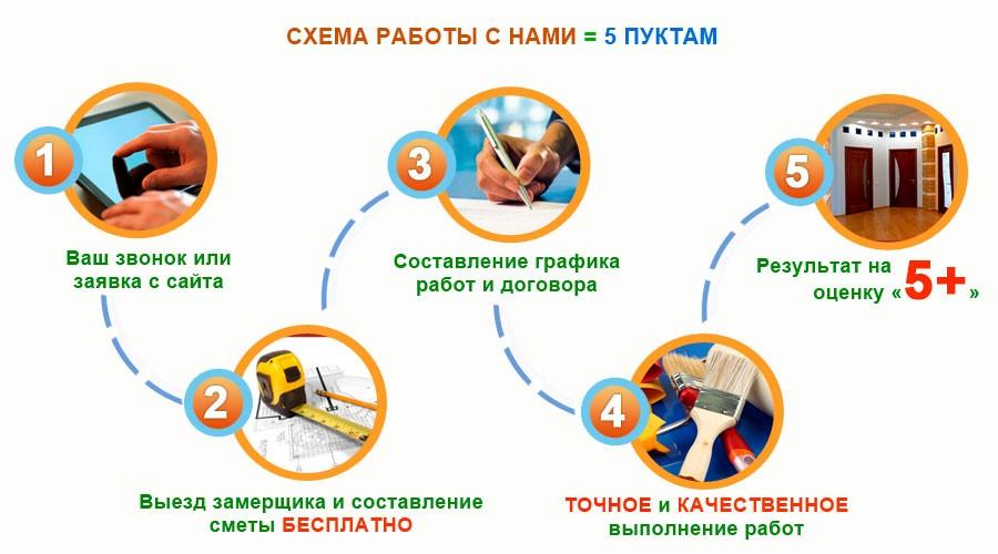 poryadok raboti - Ремонт квартир под ключ Иркутск