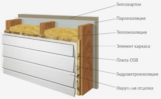 Утепление. Основные виды работ и материалов